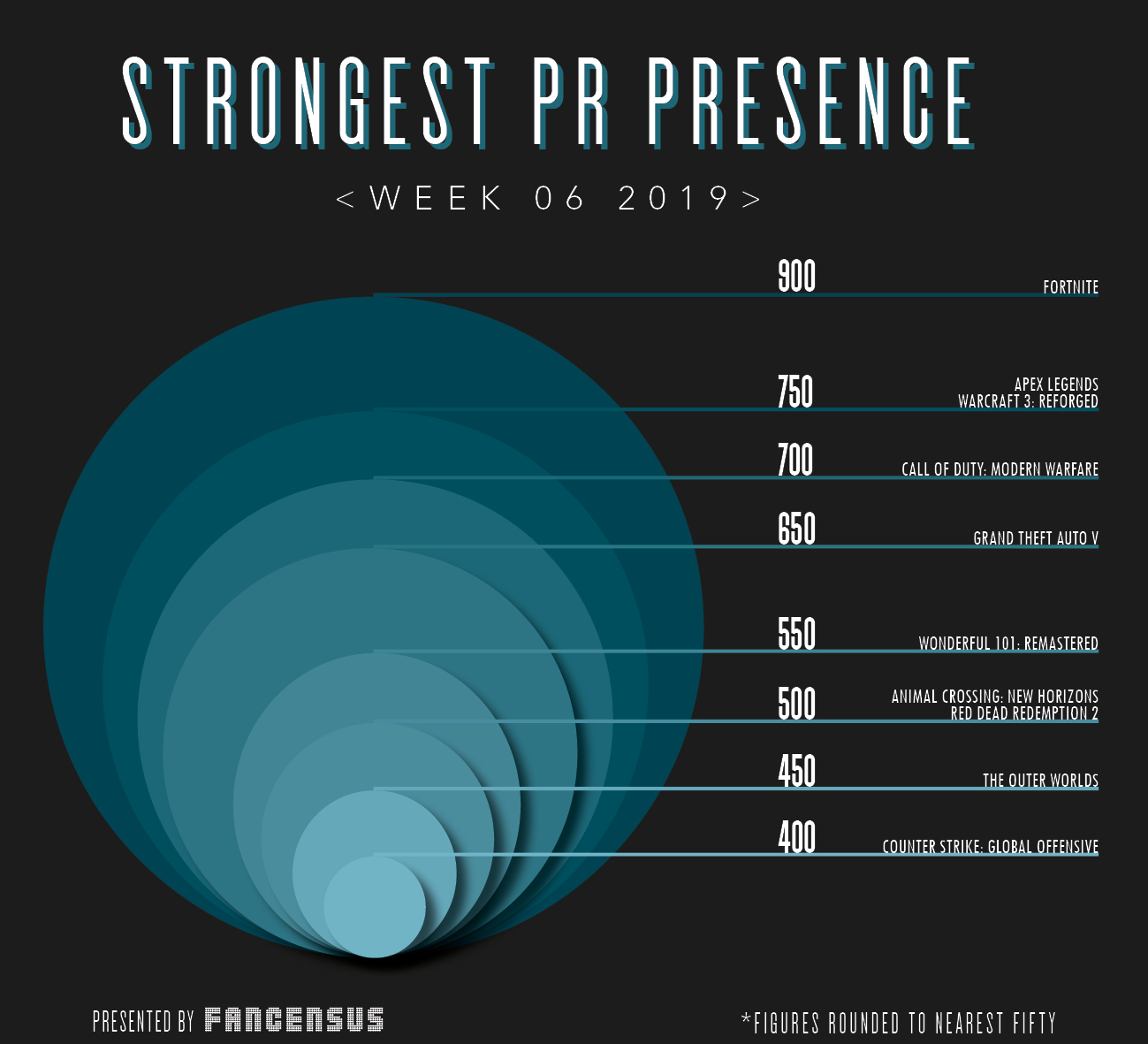 Strongest PR Presence Top Ten Week 6