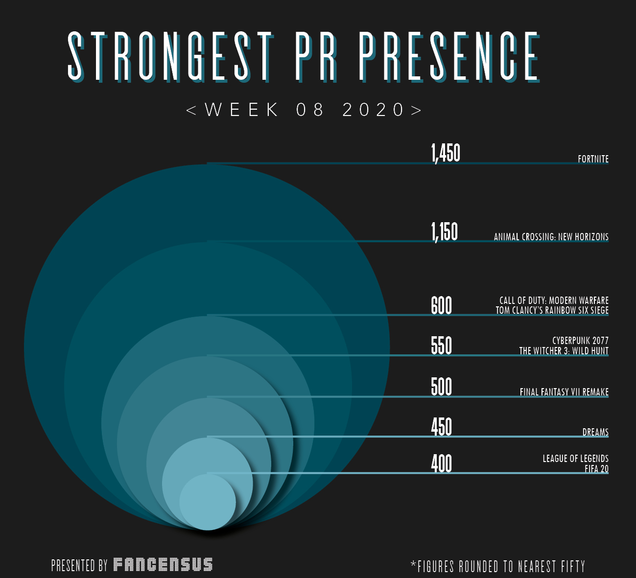 Strongest PR Presence Top Ten Week 8