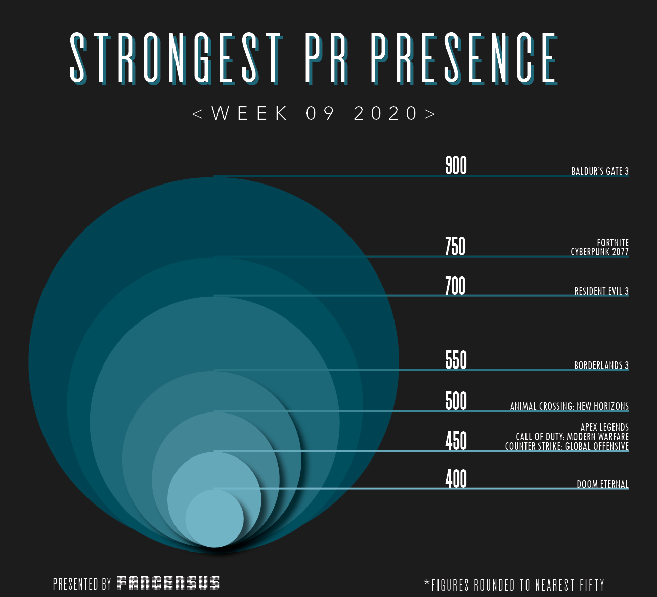 Strongest PR Presence Top Ten Week 9