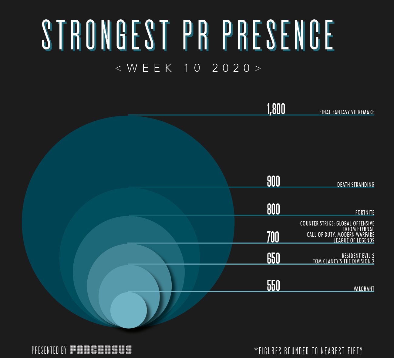 Strongest PR Presence Top Ten Week 10