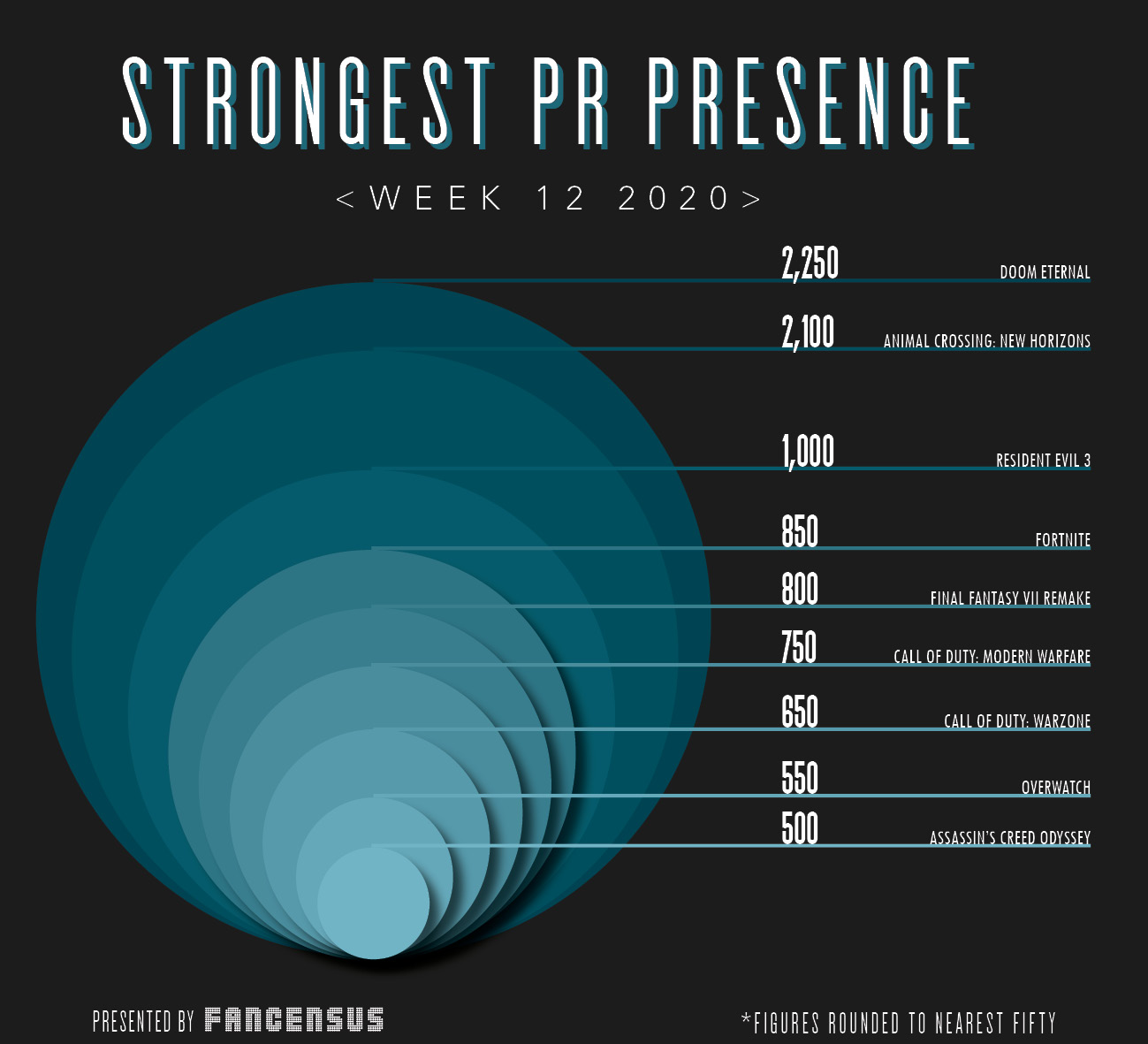 Strongest PR Presence Top Ten Week 12