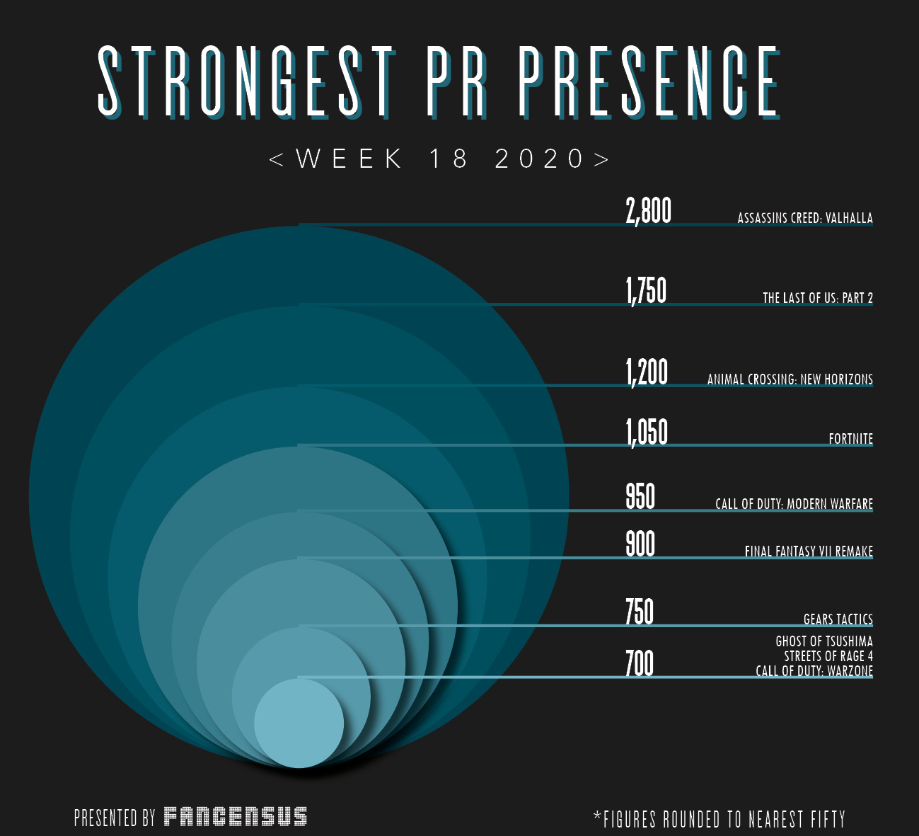 Strongest PR Presence Top Ten Week18