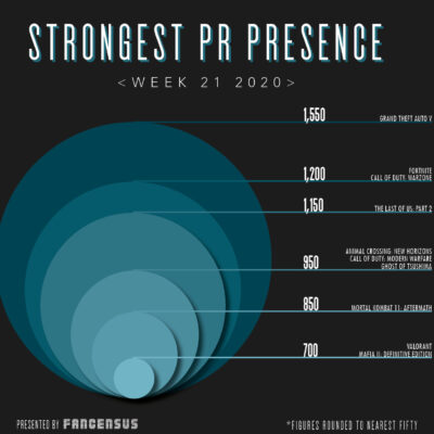 Strongest PR Presence Top Ten Week 33