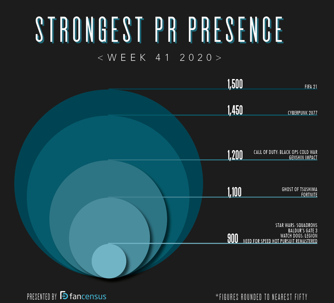 Strongest PR Presence Top Ten Week 41