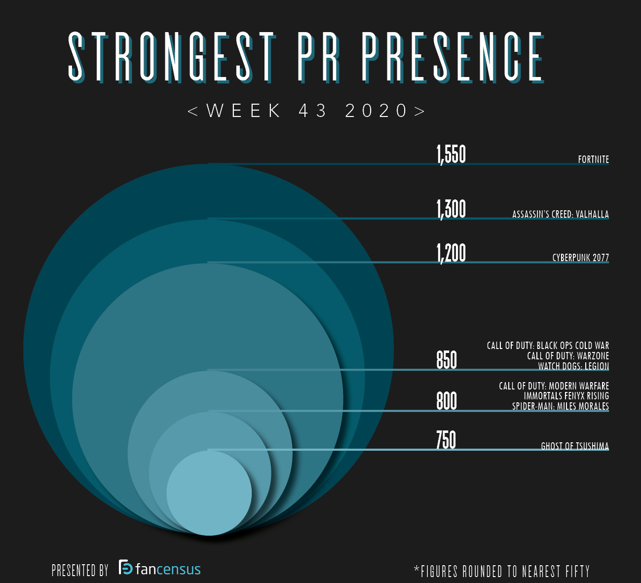 Strongest PR Presence Top Ten Week 43